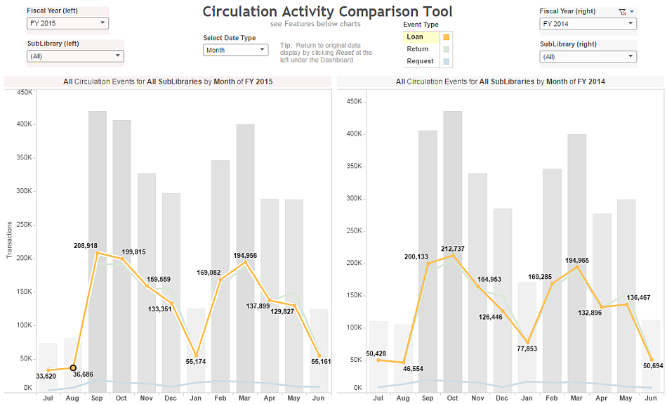 Circulation Activity Comparison Tool